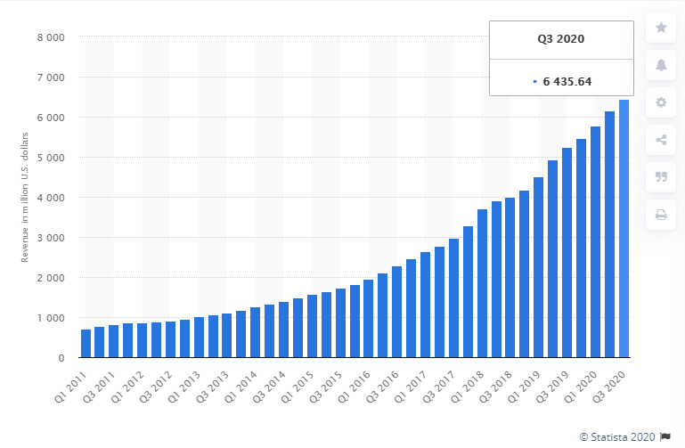 Revenue Generated by Netflix